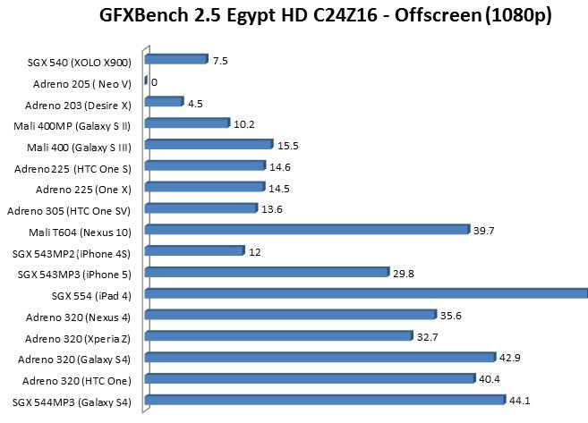 mali vs sgx vs adreno the best gpu on smartphones and tablets powervr sgx 544 gpu confirmed to be selected inside exynos 5 octa 657x473