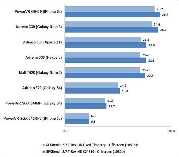 gpu benchmark score