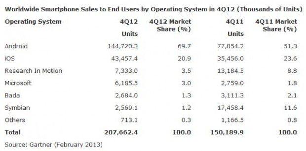 Gartner-Smartphone-Marketshare-Q4-
