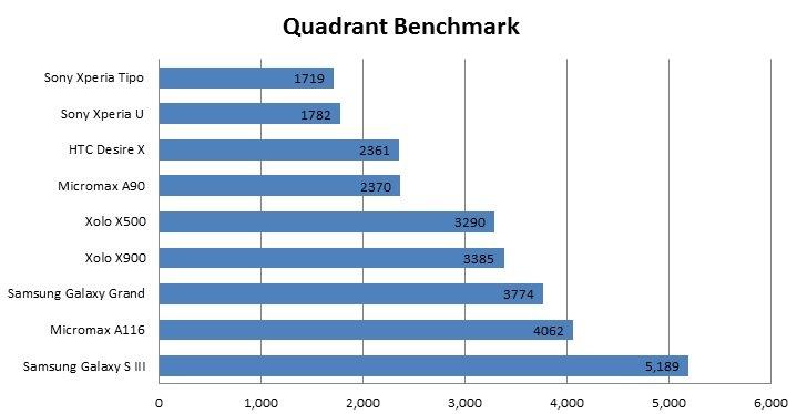Micromax A116 benchmark