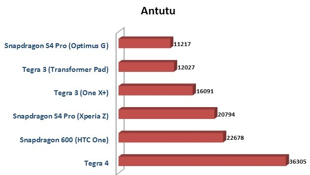 snapdragon s4 vs tegra 4