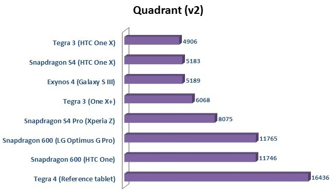 tegra 4 vs snapdragon 600
