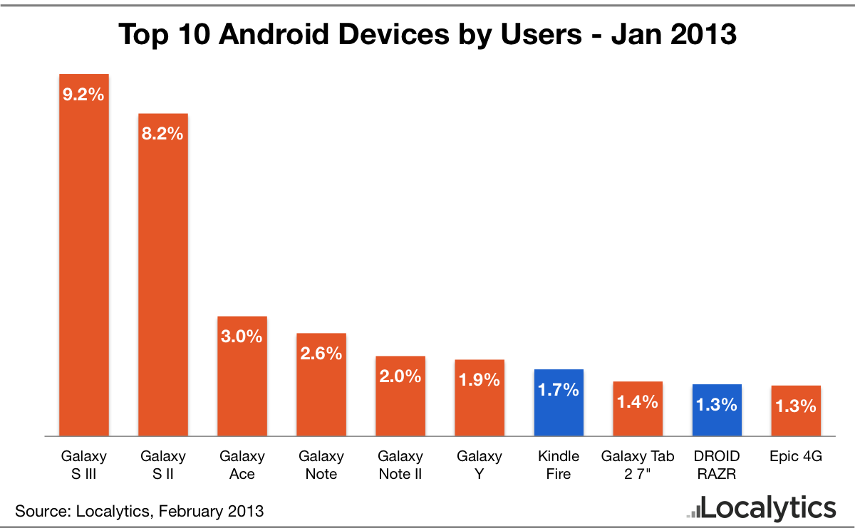 top 10 android devices january 2013