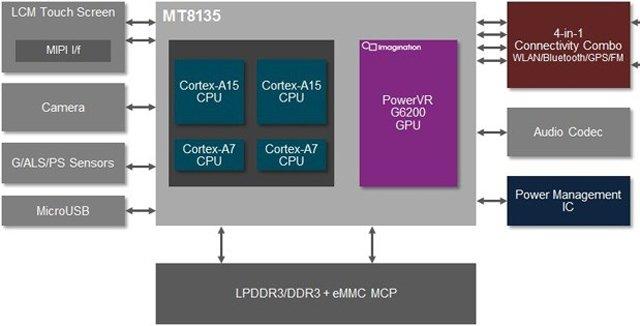 MediaTek announces MT8135 with PowerVR G6200 GPU, does big.LITTLE MP too