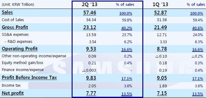 Samsung makes a record $8.6 billion profit in Q2
