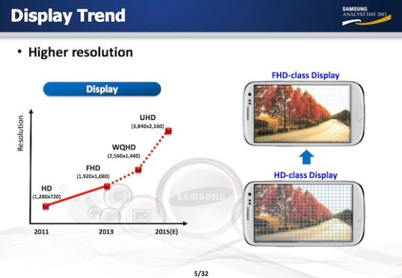 Samsung planning to use UHD displays, in house processors in its future smartphones