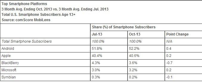 us smartphone market comscore