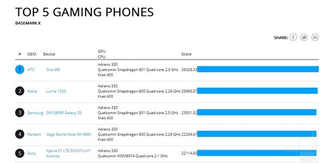 htc one basemark benchmark scores