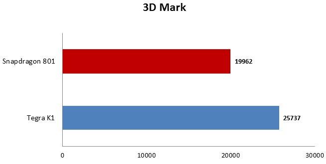 3d mark snapdragon 801 vs tegra k1