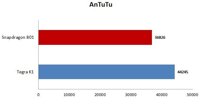 antutu snapdragon 801 vs tegra k1