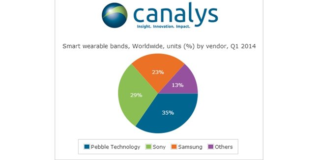 canalys smartwatch sales report