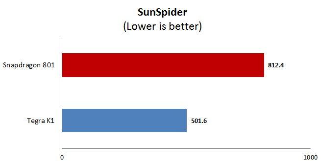 sunspider snapdragon 801 vs tegra k1